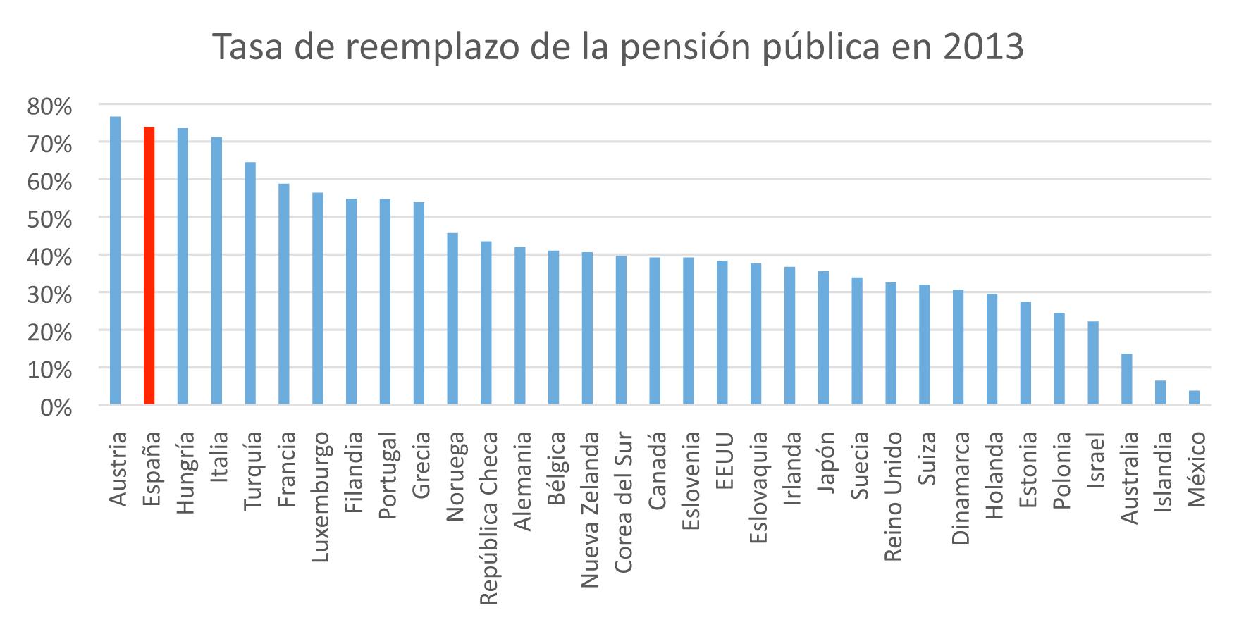porcentaje pago de pensiones en españa